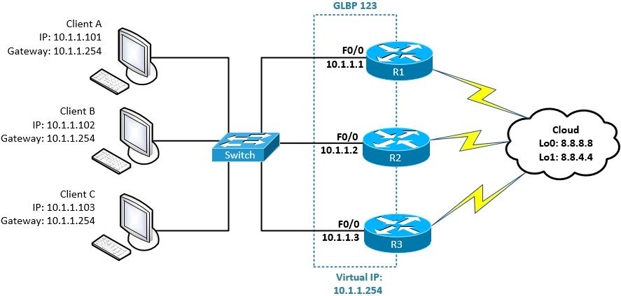 پروتکل Gateway Load Balancing Protocol - GLBP چیست؟