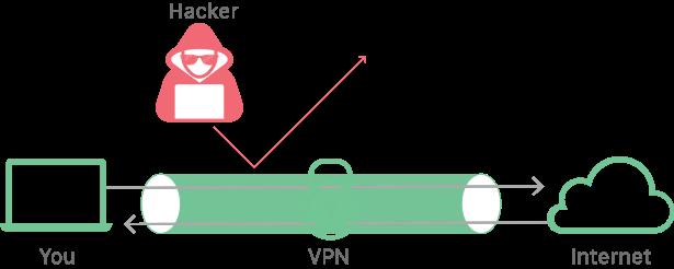 VPN (وی پی ان) چیست و چه کاربردی دارد؟