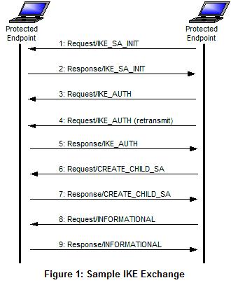 IKEv2 چیست؟ آشنایی با پروتکل IKEv2