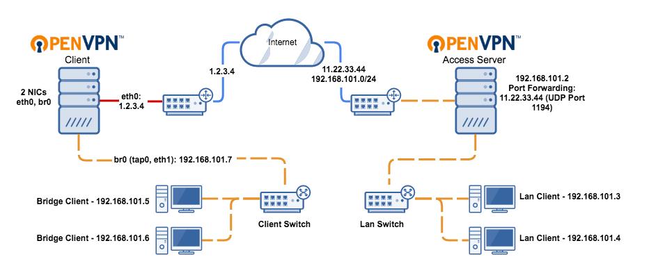 پروتکل OpenVPN چیست؟
