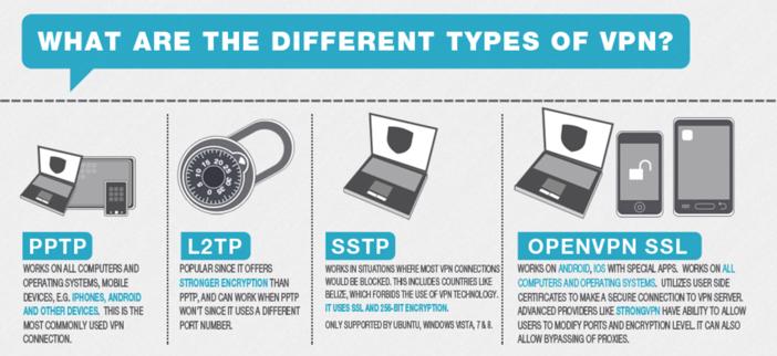انواع پروتکل های VPN (وی پی ان)