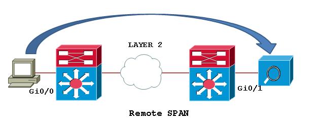 Remote SPAN - RSPAN