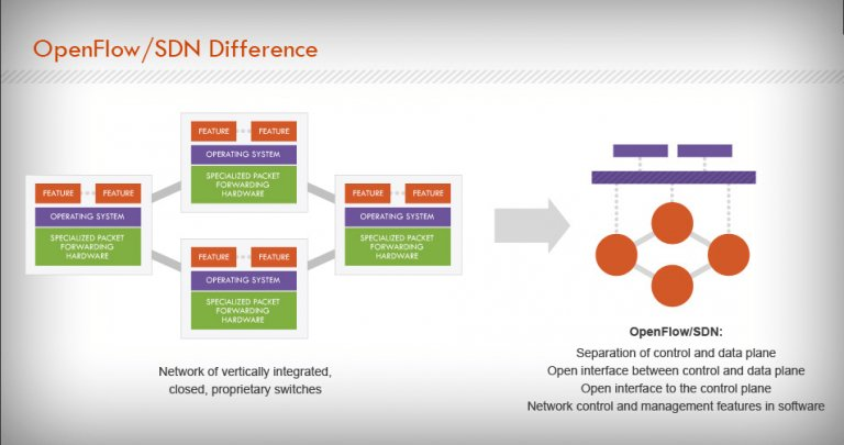 (Software Defined Networking (SDN