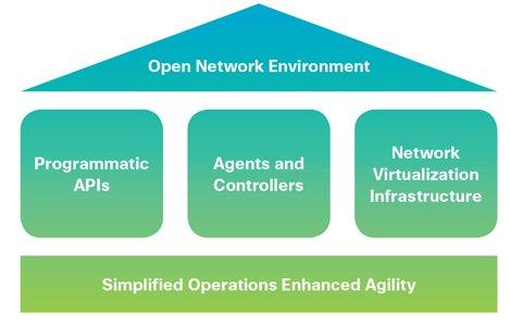معماری Cisco ONE