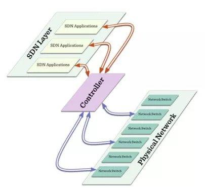 فناوری Software Defined Network) SDN) چیست؟