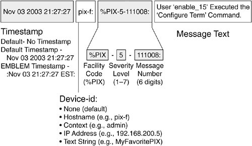Example of a syslog message cisco