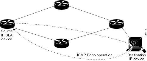 ICMP Echo Operation