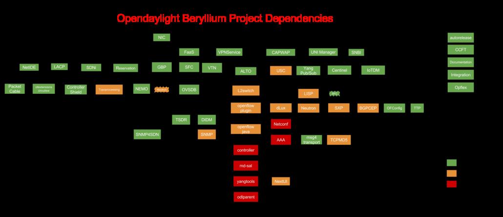 وابستگی مولفههای مختلف کنترلر ODL نسخه Beryllium