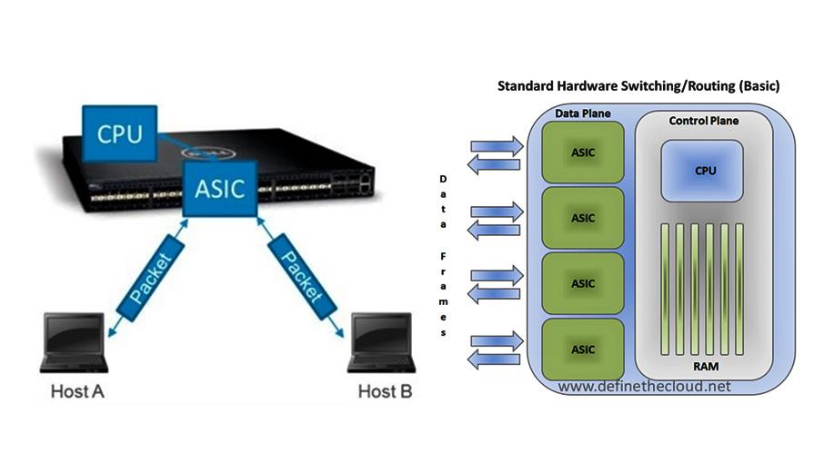 فناوری Software Defined Network) SDN) چیست ؟