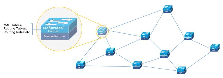 ساختار شبکههای فعلی چگونه است؟