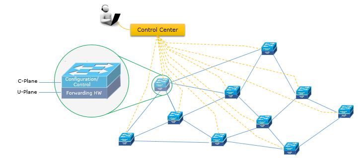 تغییرات در شبکههای SDN چگونه اعمال میشود؟