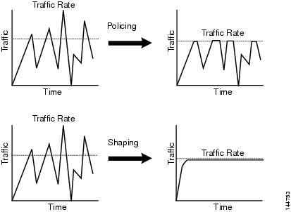 Traffic policing چیست؟