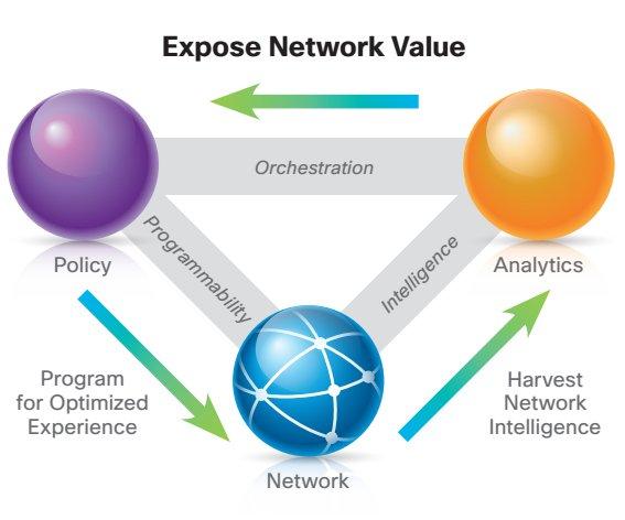 رویای سیسکو برای برنامهنویسی شبکه: در معرض قرار دادن ارزش شبکه با برداشت اطلاعات شبکه جهت هدایت Policy به طور پویا.