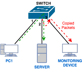Port Mirroring چیست؟