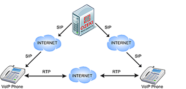 RTP مخفف Real-time Transport Protocol