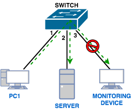 port-mirror-monitoring-device