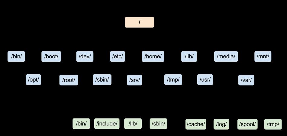 ساختار فایل سیستم لینوکس