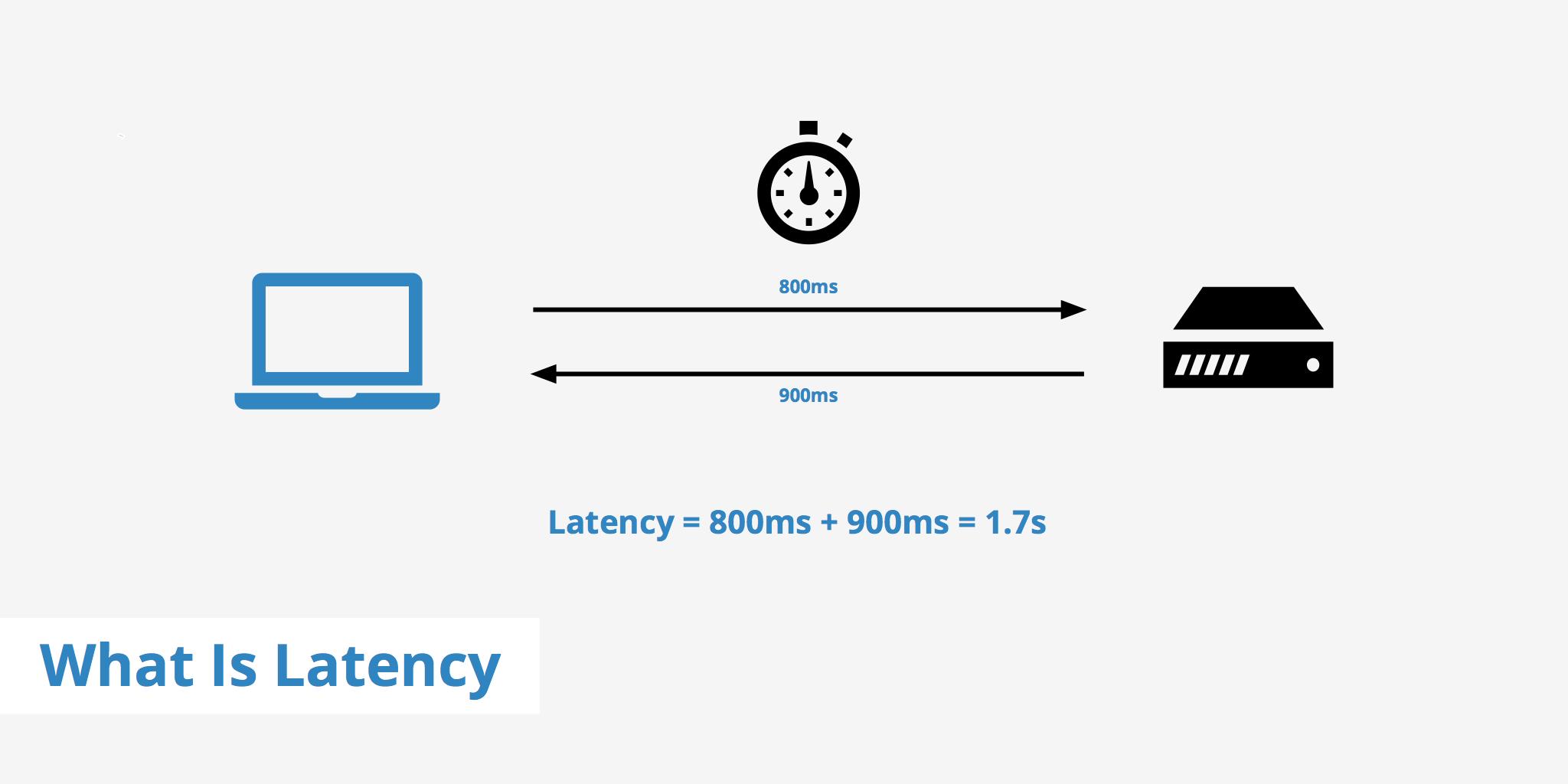 Latency در شبکه چیست؟