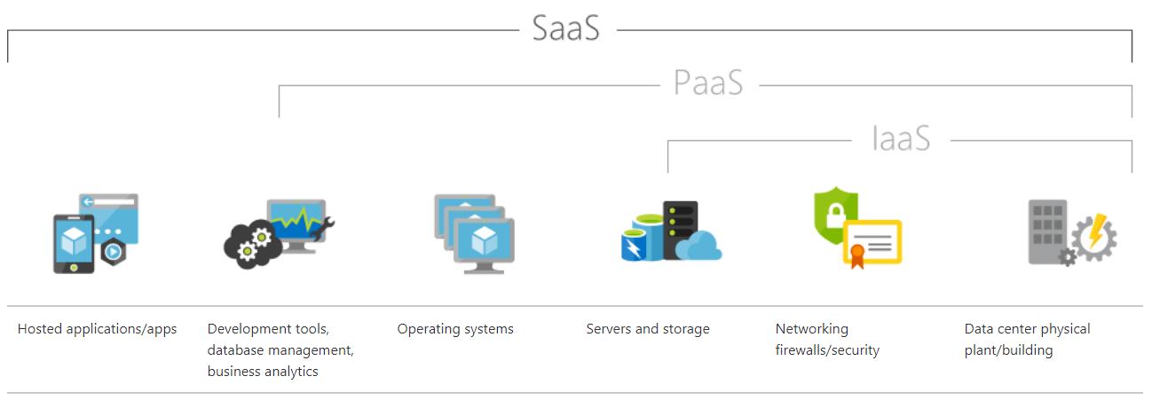 SaaS یا نرم افزار به عنوان سرویس چیست؟