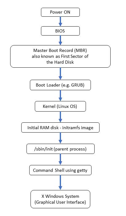 بوت در لینوکس (Boot Process)