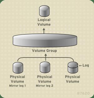 Mirrored Logical Volume - طراحی لی آوت هارد دیسک