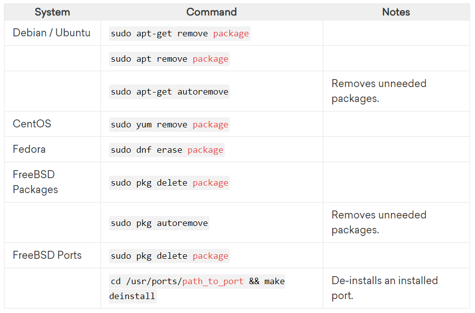 دستورات حذف پکیج ها و کتابخانه های نصب شده آن | استفاده از مدیر بسته YUM و RPM