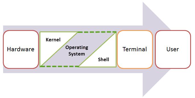 Shell شل | کار در خط فرمان