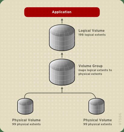 Linear Volume - طراحی لی آوت هارد دیسک