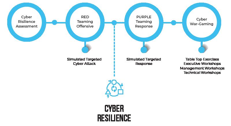 تحلیل و بررسی Cyber Resilience یا انعطاف پذیری امنیت سایبری