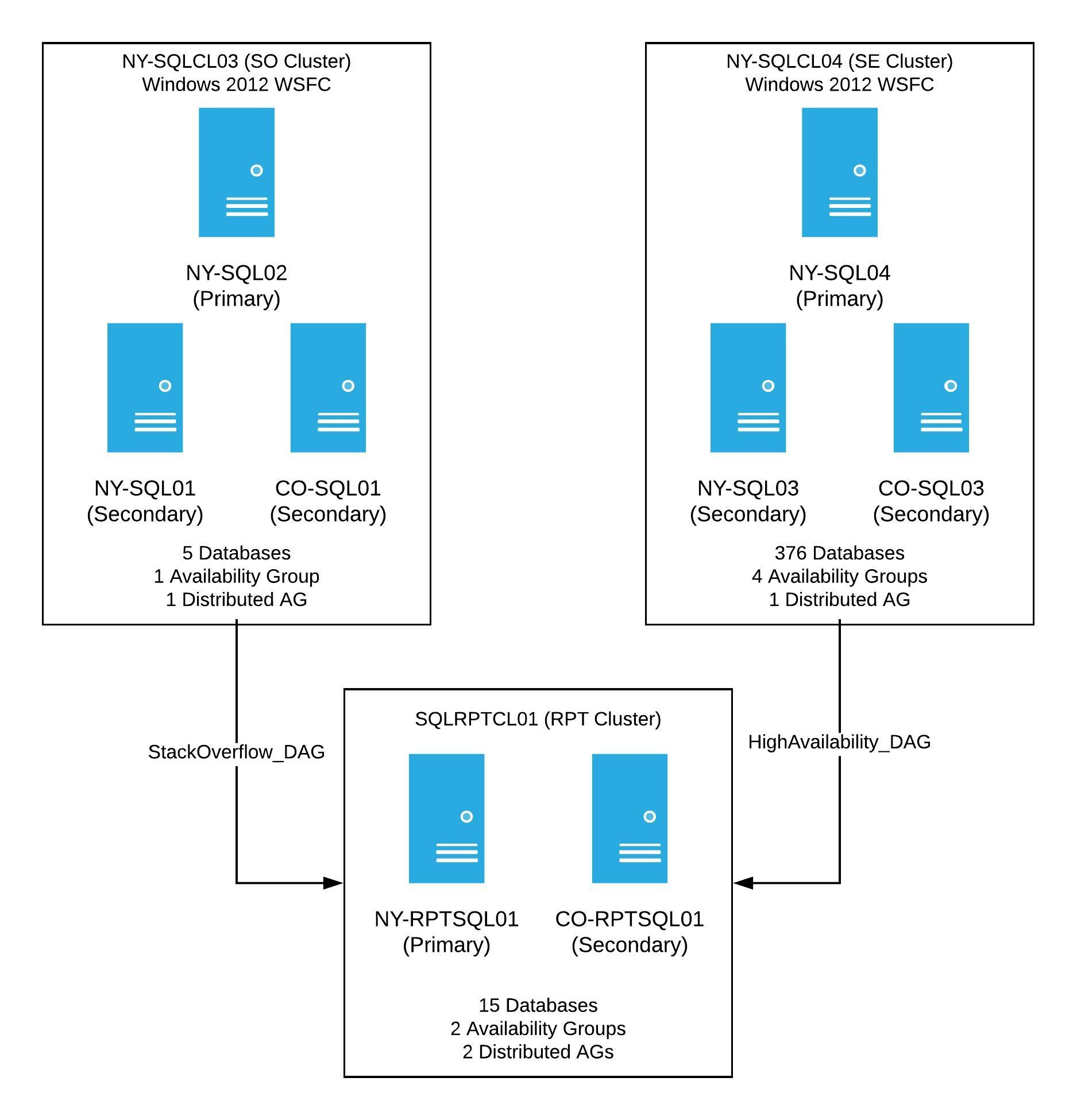 Stack Overflow Windows 2012 Clusters