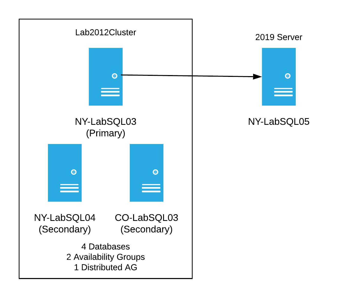 Lab Cluster - single 2019 server | Stack Overflow