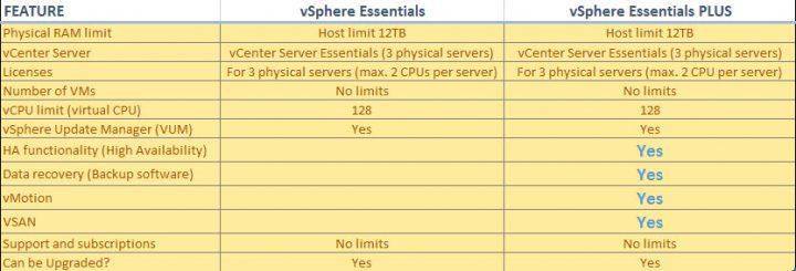 تفاوت های بین لایسنس Essentials و Essentials PLUS | تفاوت بین VMware vSphere و ESXi و vCenter