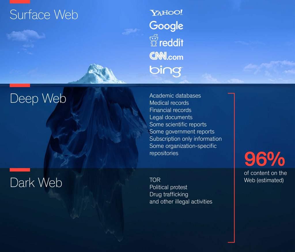 دیپ وب چیست؟