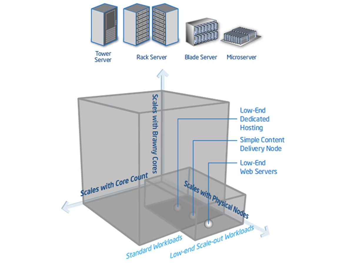 شکل 1. دستهبندی سرورها از نظر مشخصههای فیزیکی؛ از چپ به راست: سرور ایستاده، سرور رک، سرور تیغهای، و میکرو سرور