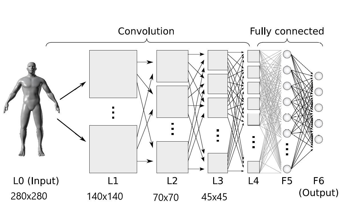 tensorflow - TensorFlow چیست و چگونه کار میکند؟