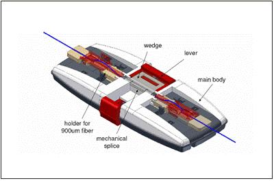1 - فرایند اتصال مکانیکی در فیبرنوری