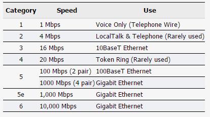 معرفی انواع کابل های شبکه