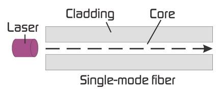 فیبر نوری به دو دسته کلی Single mode و Multimode تقسیم می شود