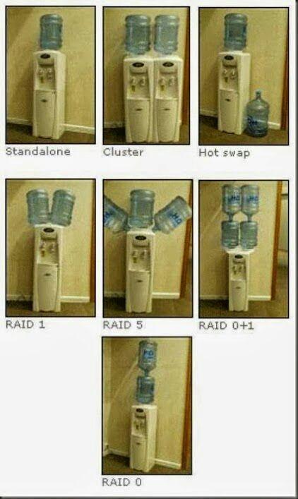 معرفی کامل انواع سطوح RAID در هارد دیسک ها