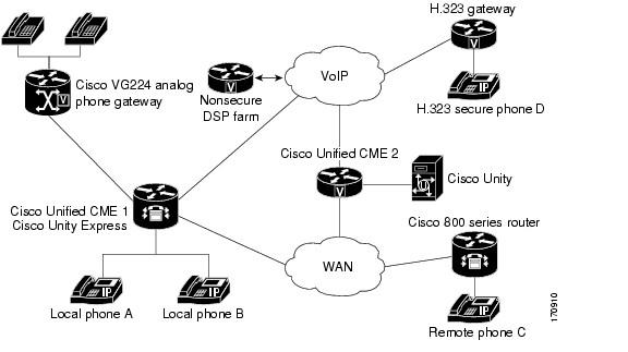 پیاده سازی سرویس Unified Communication بر روی روتر های ISR و ISR-G2