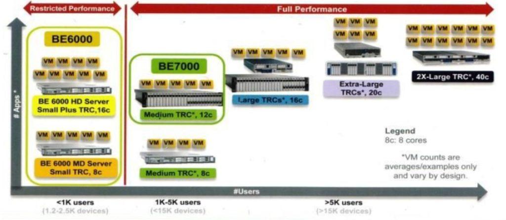 پیاده سازی CUCM بر روی محیط مجازی