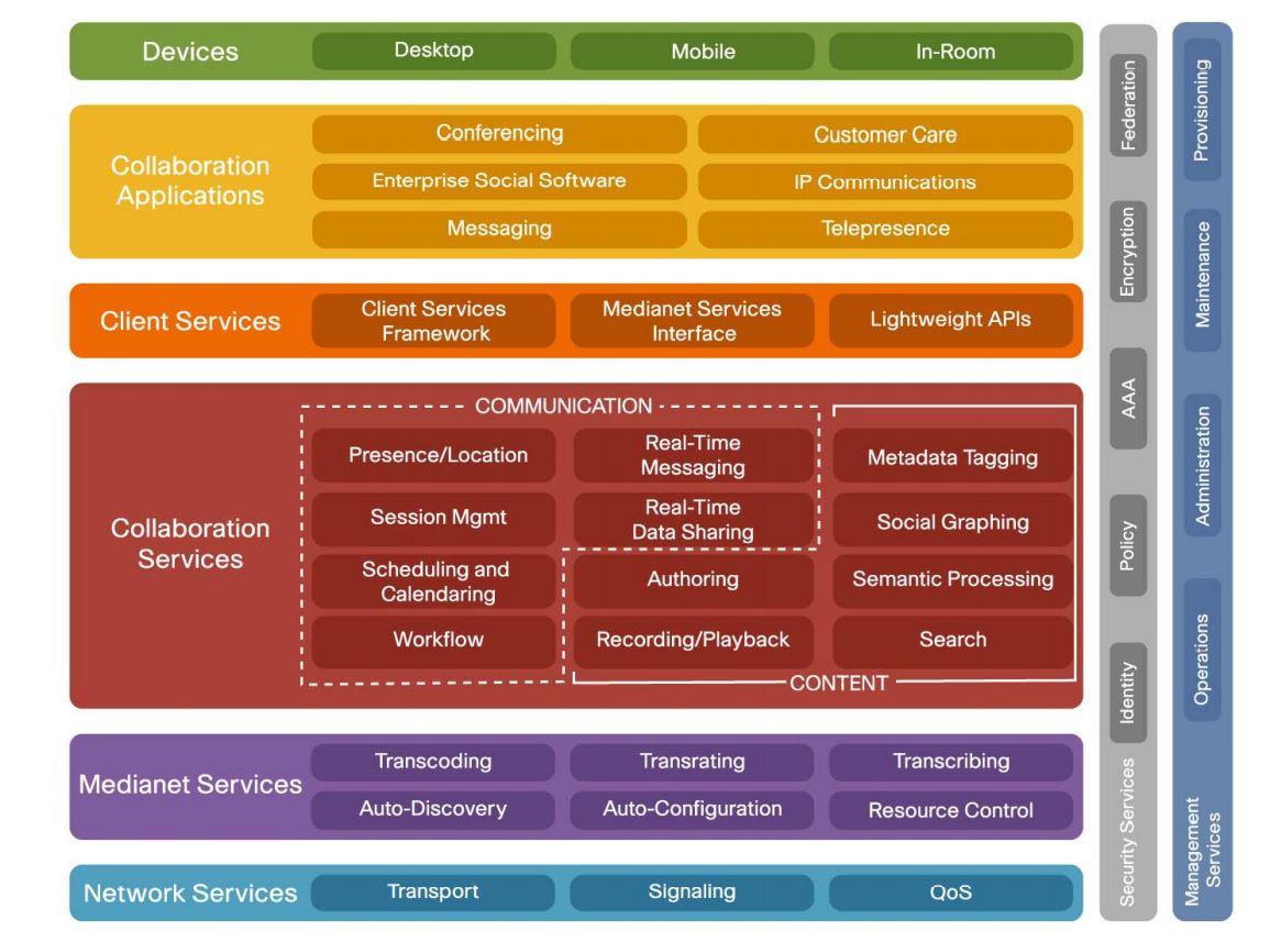 Cisco Unified Communications Manager V12.5.1 دانلود مجموع نرم افزار های ارتباطی سیسکو CUCM