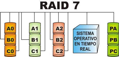 معرفی RAID Level 7