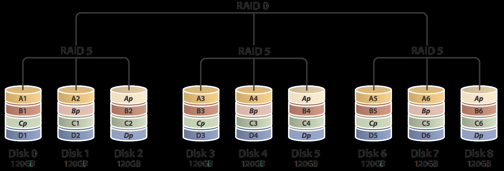 RAID 50 (RAID 5+0)
