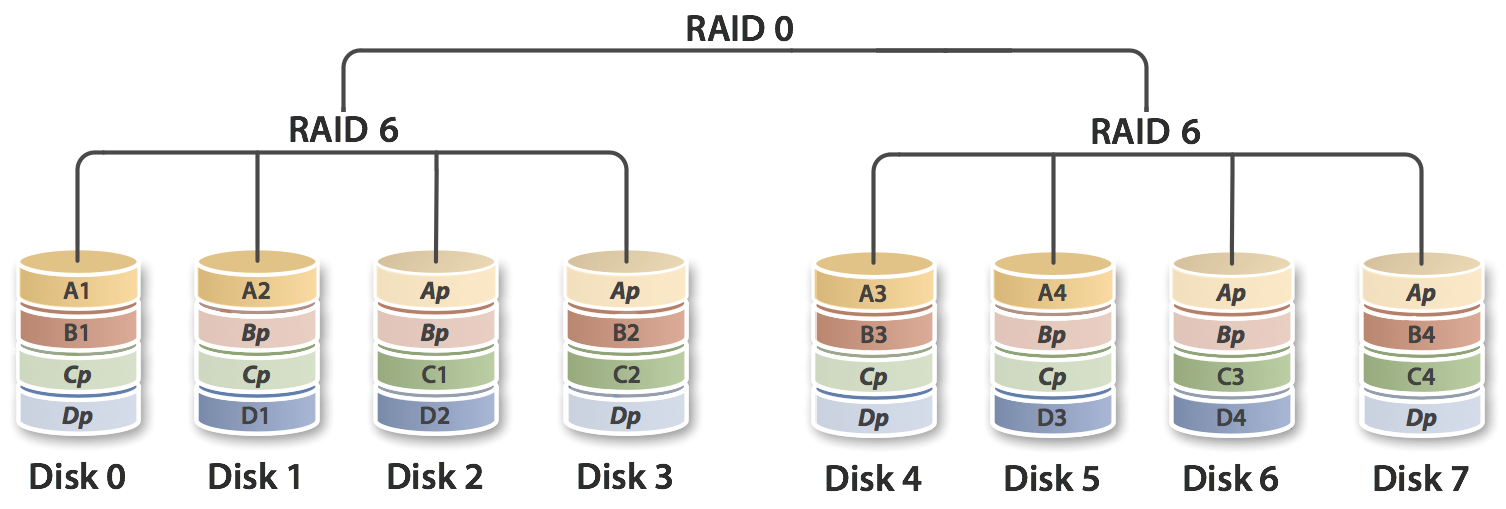 RAID 60 (RAID 6+0)