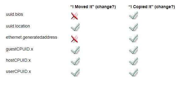 لیست کامل تغییراتی که در زمان I copied it و I moved it بر روی ماشین مجازی شما اتفاق می افتد