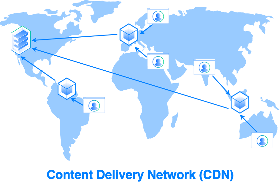 CDN یا Content delivery network