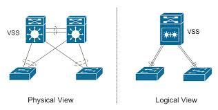 Cisco VSS - Virtual Switching System