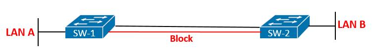 پروتکل STP