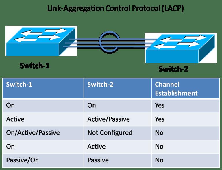 Link Control Aggregation Protocol (LAcP)